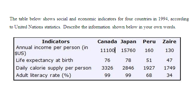 Social and economic indicators for four countries