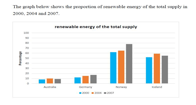 Renewable energy of the total supply