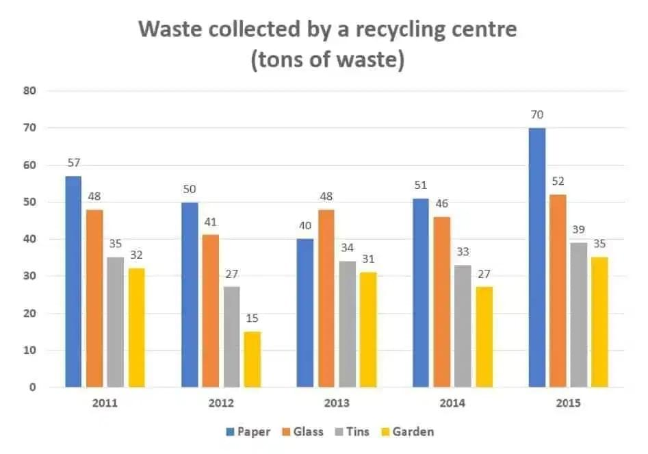 "Phân tích bài essay về ""waste collection by a recycling centre"" IELTS WRITING TASK 1 (bar graph)"
