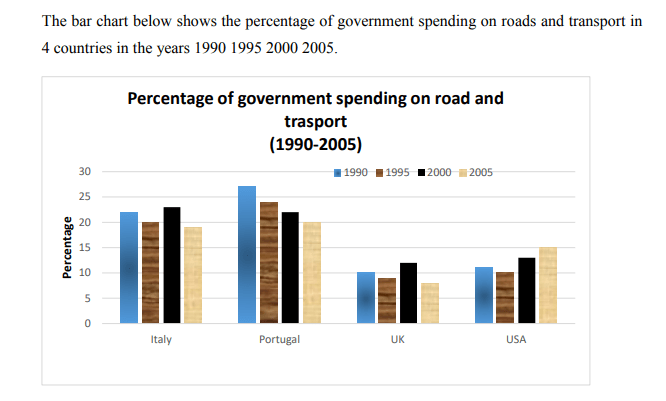 Government spending on roads and transpor