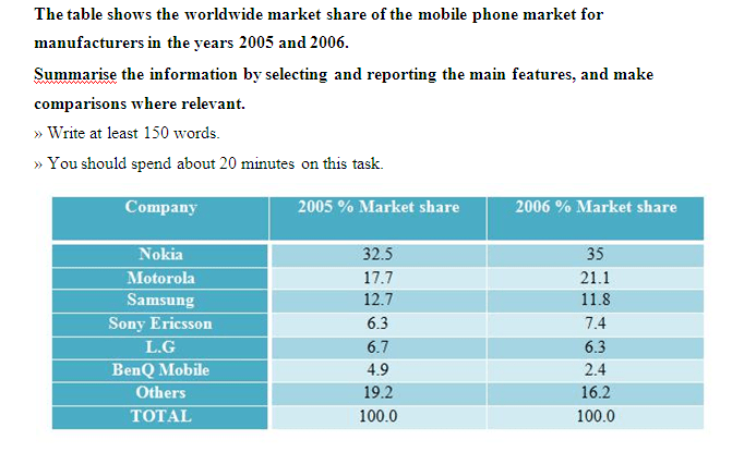 The worldwide market share of the mobile phone market