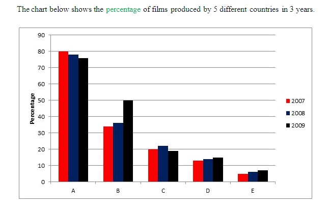 Film production in 5 countries