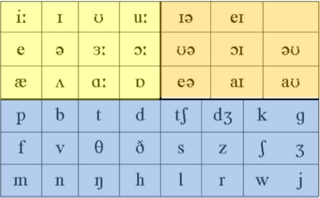 Bảng nguyên âm và phụ âm