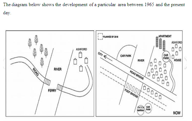 Development of an area past, present, future