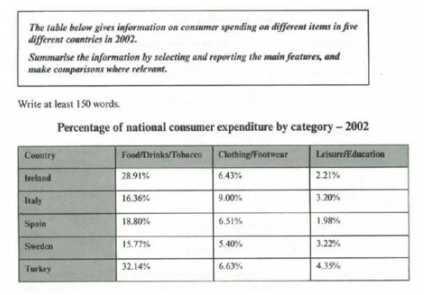 nếu không Paraphrase được Những Tên Category trong biểu đồ thì đừng cố gắng Paraphrase bậy
