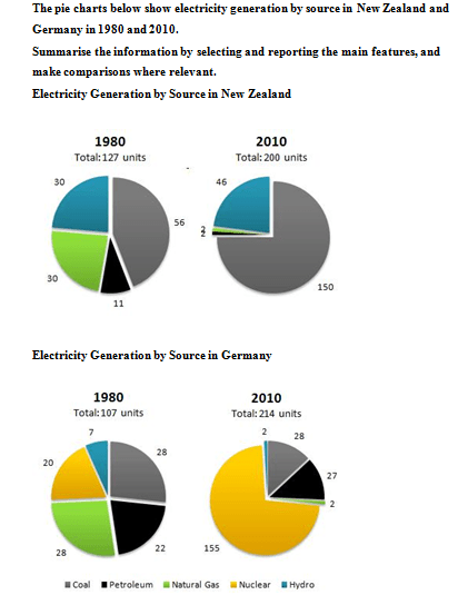 Electricity generation by source in New Zealand and Germany