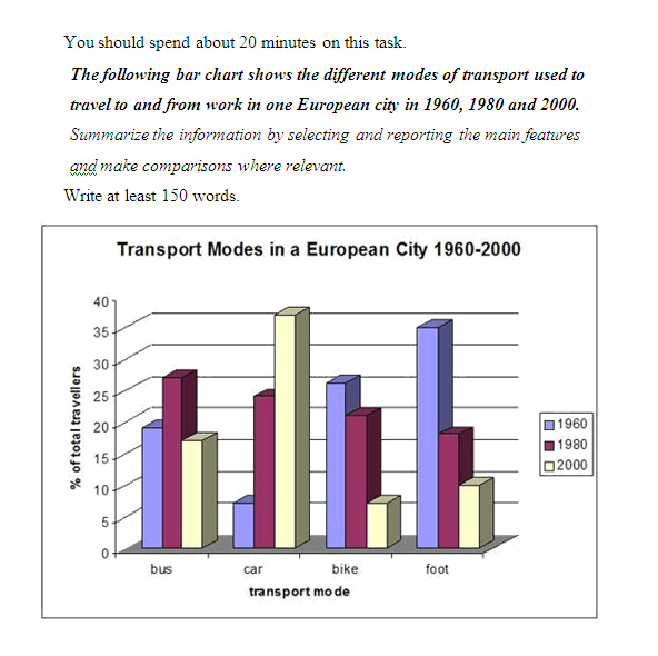 The different modes of transport used to travel to and from work in one European city