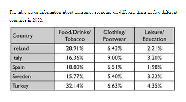 Consumer spending on different items in five countries