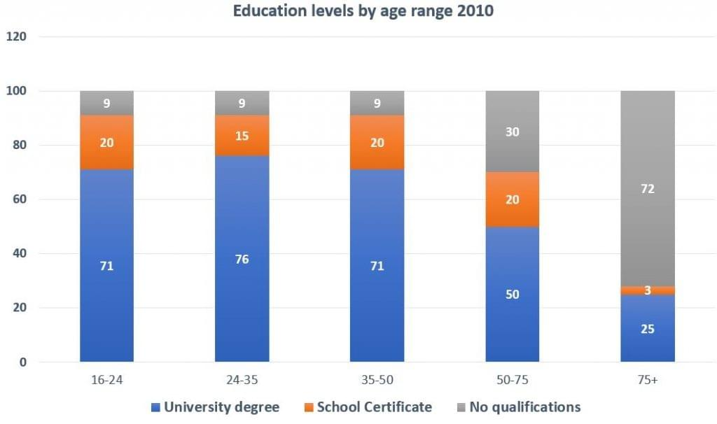 "Phân tích bài IELTS WRITING TASK 1 bar graph ""levels of education by age range in Glasgow in 2010"""