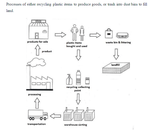 Process of waste treatment