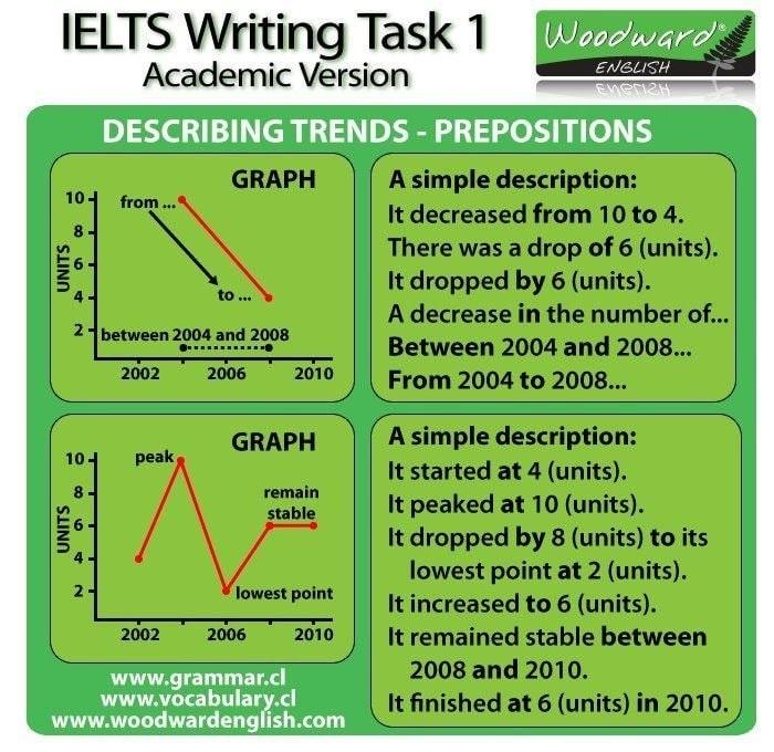 Áp dụng cấu trúc và từ vựng thường dùng trong IELTS Writing Task 1 vào bài mẫu