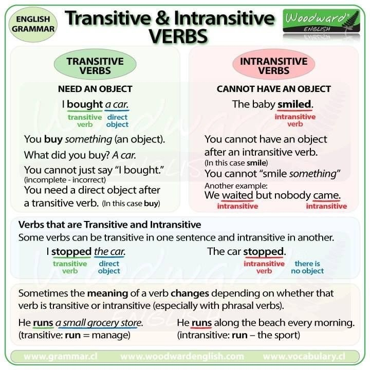 Phân biệt Transitive Verb và Intransitive Verb
