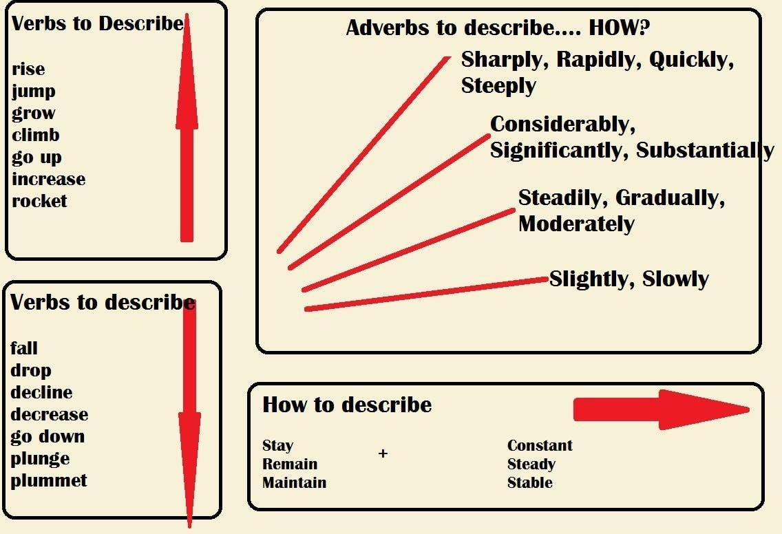 Tổng hợp từ vựng và cấu trúc nên dùng trong IELTS WRITING TASK 1 ielts tutor