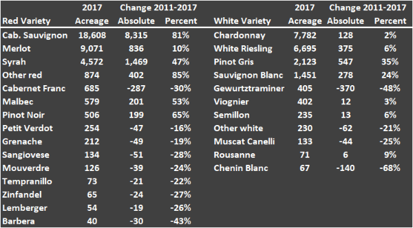 Table depicting Washington State grape acreage by varietal and change over time