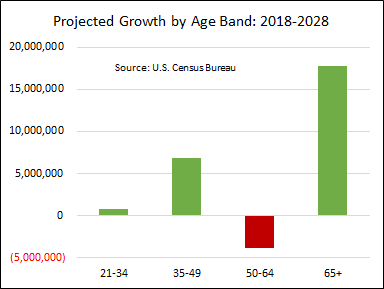 Projected growth by age segment