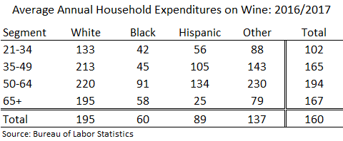 Average annual household expenditures on wine