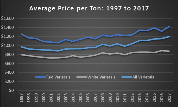 The chart shows the average price for ton of Washington grapes from 1997 to 2017 for red varietals, white varietals, and all varietals
