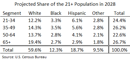 Projected share of the adult population by age and race in 2028