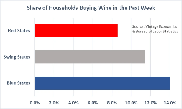 Chart showing percentage of households that purchase wine in red states, blue states and swing states