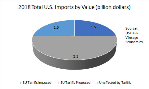 Graphic showing the value of imports impacted by the existing and proposed tariffs on European wine.