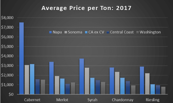 the chart compares grape prices for Cabernet, Merlot, Syrah, Chardonnay, and Riesling between Washington State, California, Napa Valley, Sonoma, and the Central Coast