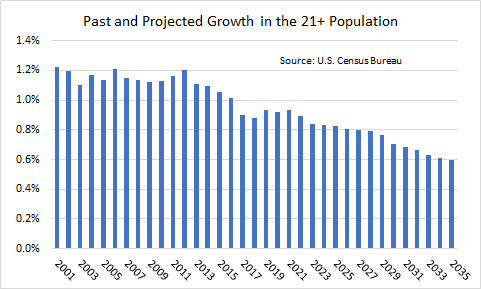 Past and projected growth in the 21+ population