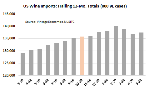 Chart showing US wine import trends by volume