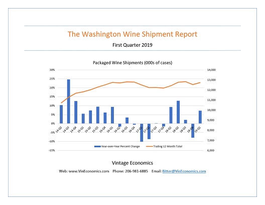 1Q 2019 Washington Wine Shipment Report is Available Now