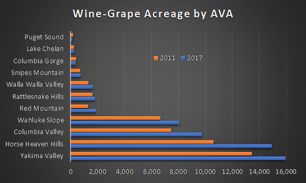 Chart of Washington State Acreage by AVA