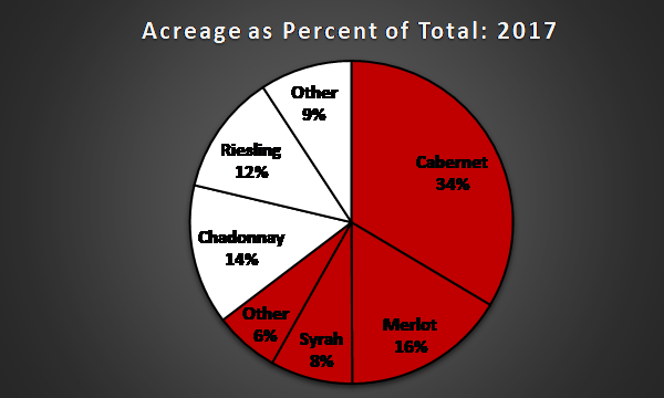 Chart of Washington State Grape Varietals as a proportion of Total Acreage