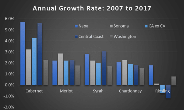 the chart compares the annual growth rate in prices for Cabernet, merlot, syrah, chardonnay and Riesling for Washington State, California, Sonoma, Napa, and the Central Coast between 2007 and 2017