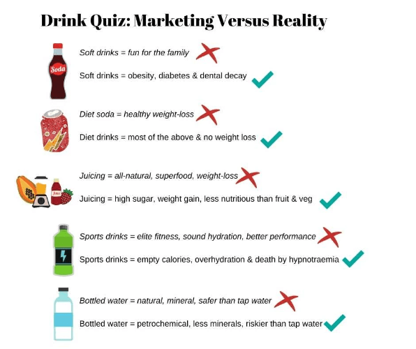 Infographic marketing versus reality for the beverage industry