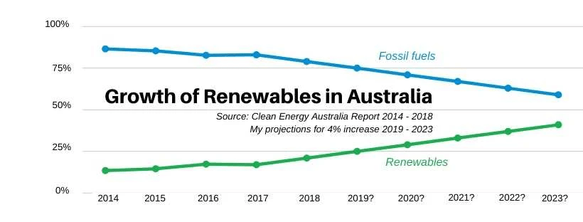 Chart showing the rapid growth of renewables in Australia's electricity sector