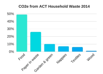 Chart showing carbon emission breakdown of household waste