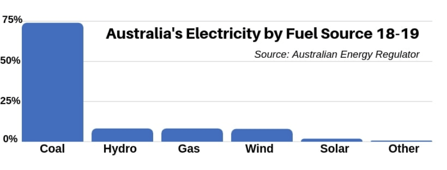 Chart showing the different kinds of fuel powering Australia's electricity grid