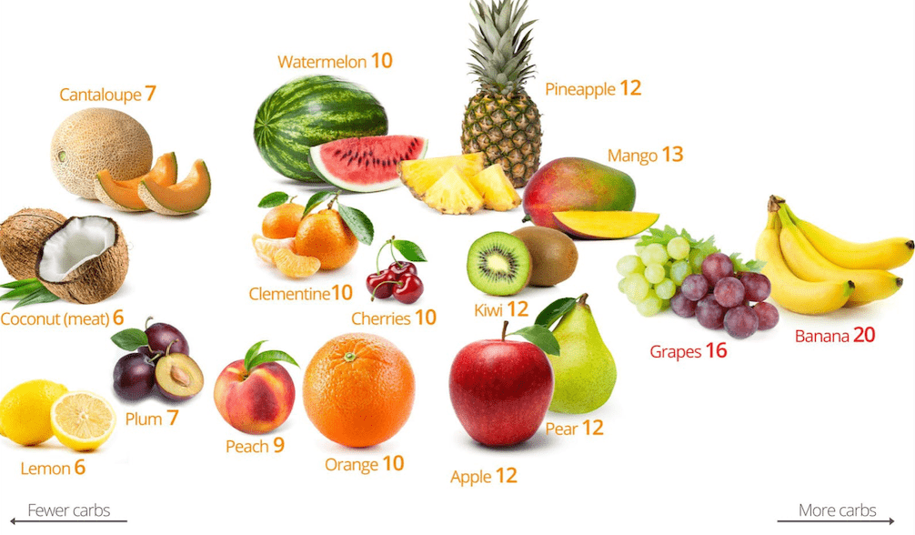 credit to diet doctor, low carb and high carb fruits for consumption