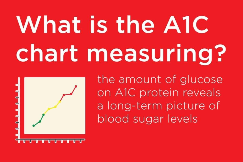 A1C measures a diabetic's glucose levels over a period of 3 months