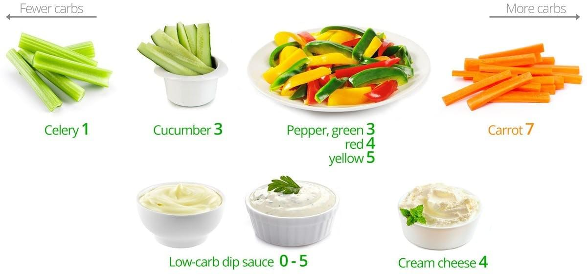 credit to diet doctor, options for snacks at home low carb healthy for diabetes