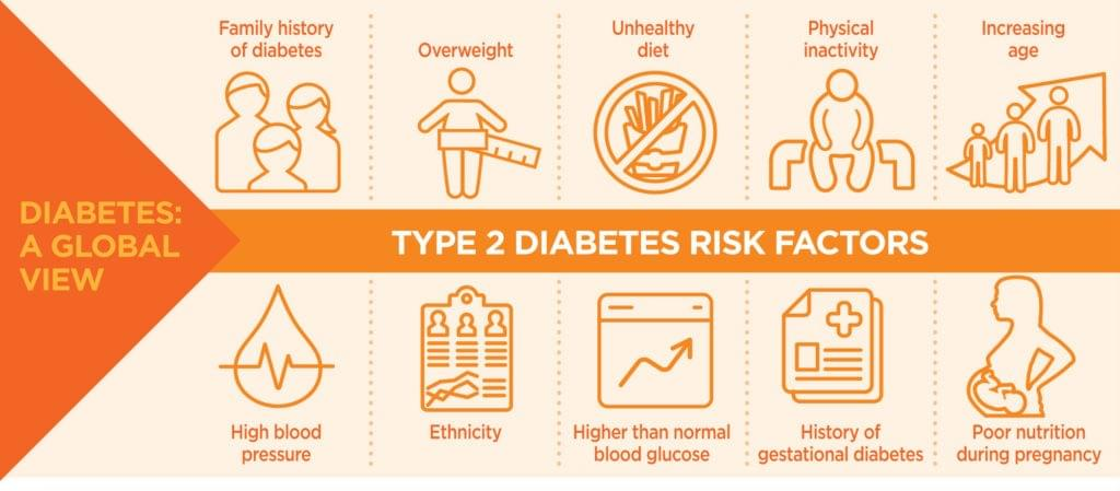 Risk factors for type 2 diabetes in individuals and families