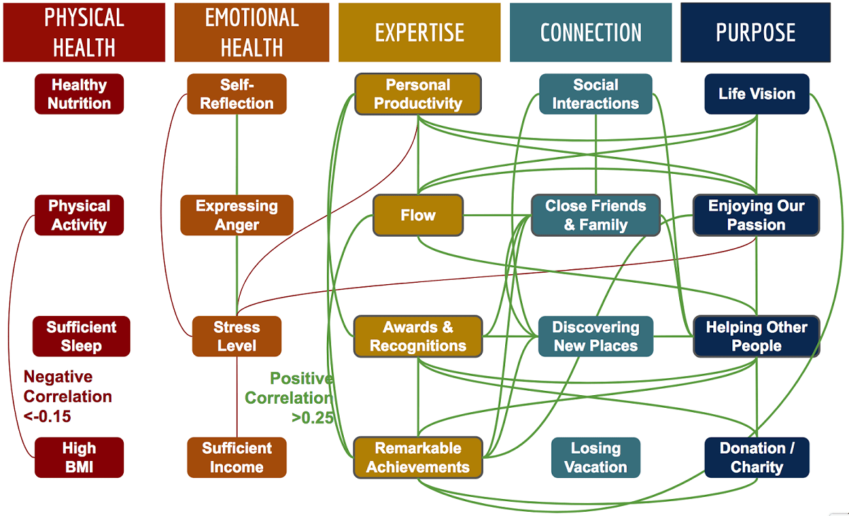 Chart of the foundational areas of happiness discussed in the 360 Living Guide, and relationships between them