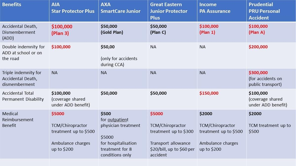 children personal accident plan comparison 1