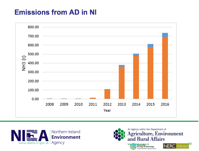 Slide from a Northern Ireland Environment Agency showing the ammonia emissions attributed to biogas digesters