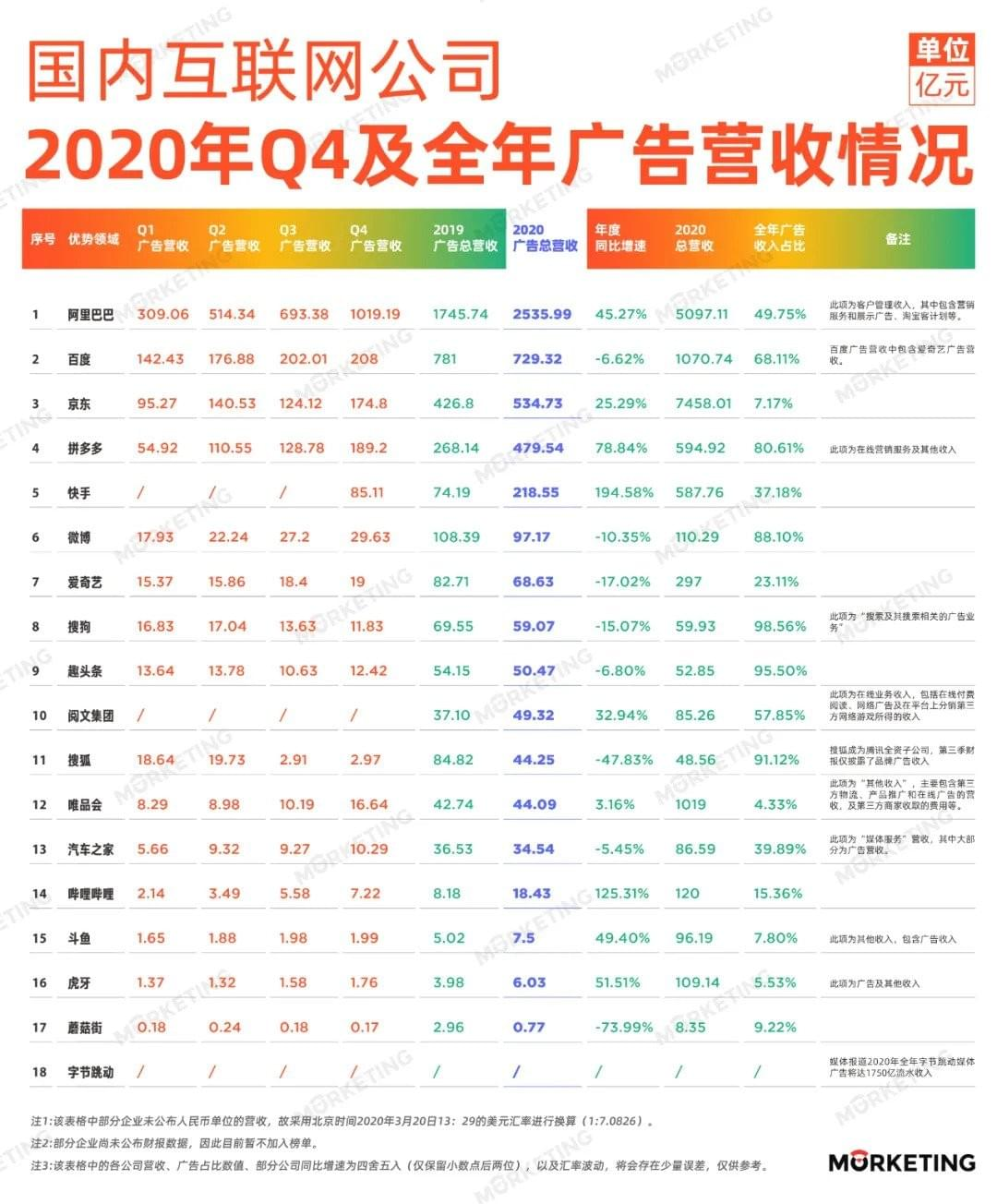 China ad spend 2020, Alibaba ad, JD ad, Baidu ad