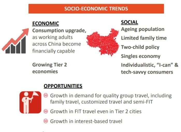 Chinese tourists, trend spotting, FIT, quality travel