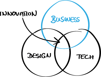 Fig. 8 — Innovation still happens at the intersection of business (viability), design (desirability) and tech (feasibility).