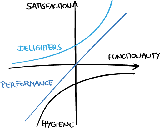Fig. 5 — The Kano model assesses features according to customer value: hygiene factors have to be fulfilled but do not excite customers. Performance factors increase satisfaction linearly with increasing quality or number. A Business Designer includes a delighter: it inspires the customer and creates loyality with reasonable effort.