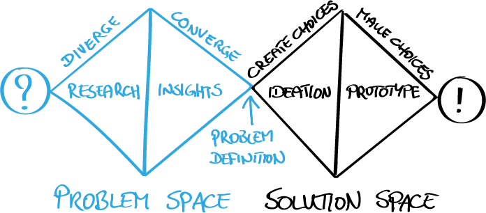 Fig. 2 — The double diamond shows the four phases of the design process that you apply to get from a first question and problem to the prototype of a solution. In the process diverging and converging thinking alternate.