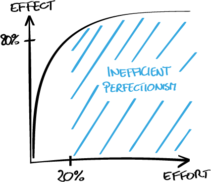 Fig. 6– According to the pareto principle in many situations 20% of the effort result in 80% of the effect. Any additional effort is suspicious of perfectionism.