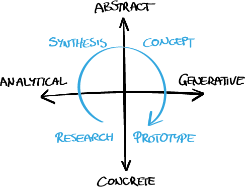 Fig. 3 — The innovation process moves from the concrete and analytical research to the more abstract synthesis. The findings are used to generate a concept that is used to create a concrete prototype that can be tested.