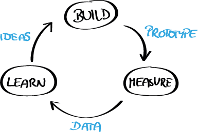 Fig. 4 — The build-measure-learn cycle is based on hypotheses that are tested. The insights feed into a new cycle.